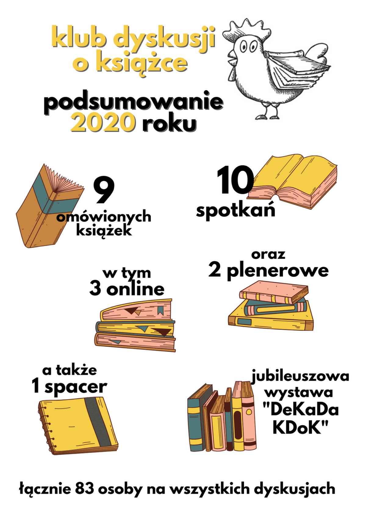 Klub Dyskusji o Książce podsumowuje roku 2020