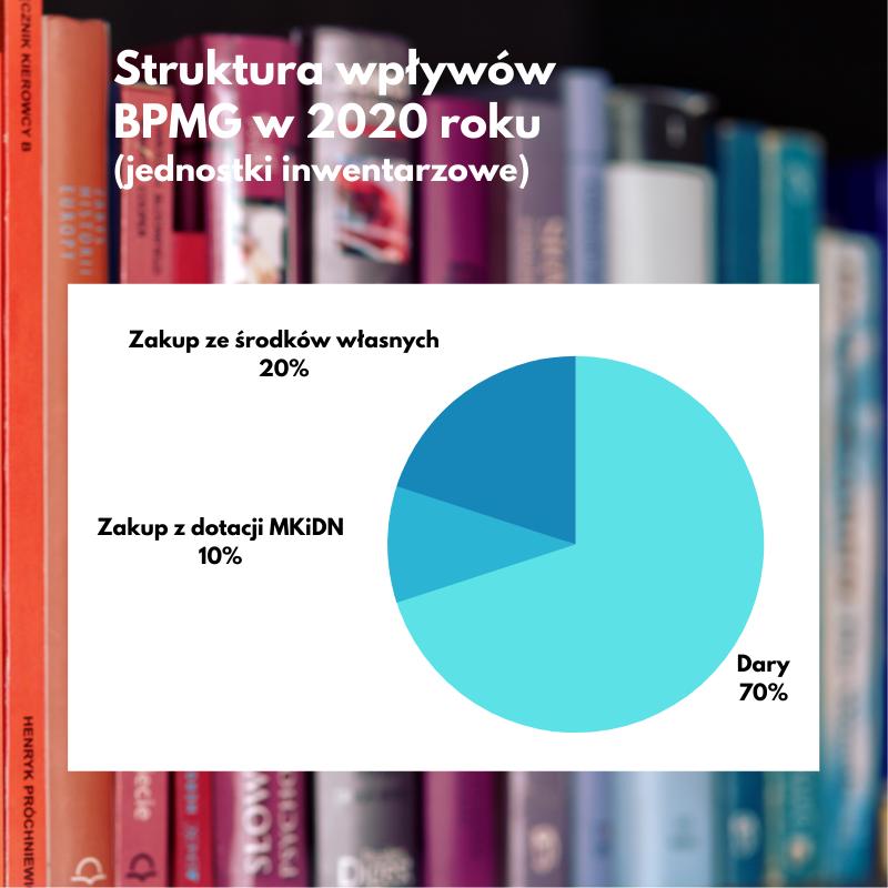 Zakupy i dary książkowe w 2020 roku